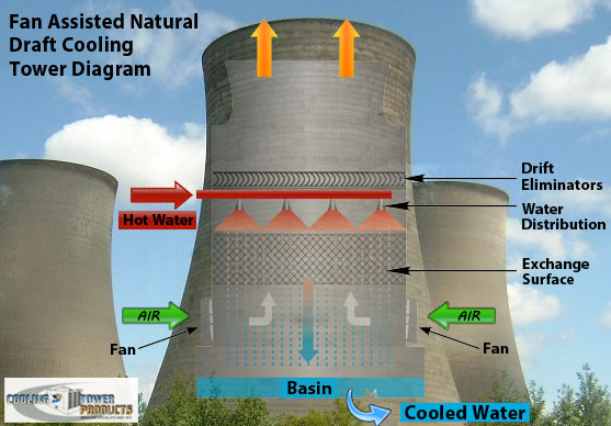 Fan Assisted Cooling Tower Diagram System