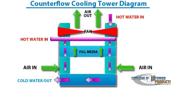 Cross Flow Cooling Tower Diagram Pictures | Cooling Tower Products