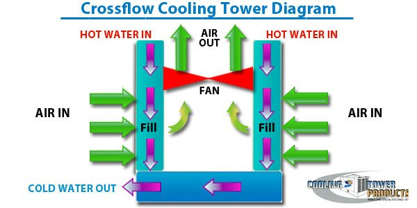 cross flow cooling towers diagram pictures picture how cooling towers work