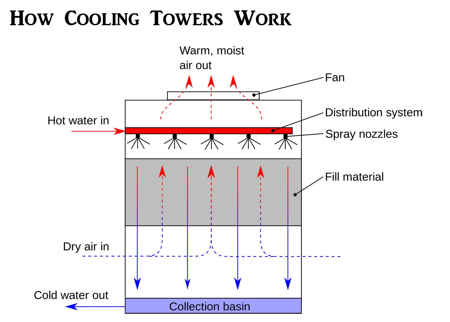 How Cooling Towers Work W Diagram Pictures Principles 2018 System Block Of Water Together With Schematic Wiring Tower Working Priciple