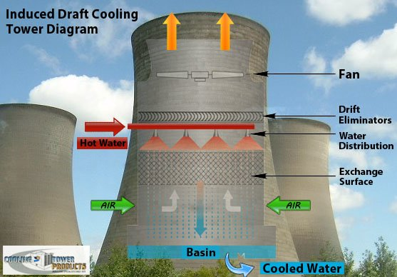 Induced Draft Cooling Tower Diagram Pictures | Cooling Tower Products