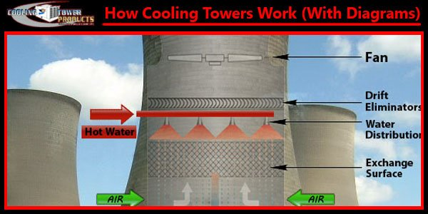 how cooling towers work diagram crossflow counterflow induced draft types pictures working principle