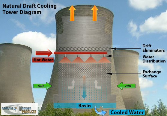 Natural Draft Cooling Towers Diagram Pictures
